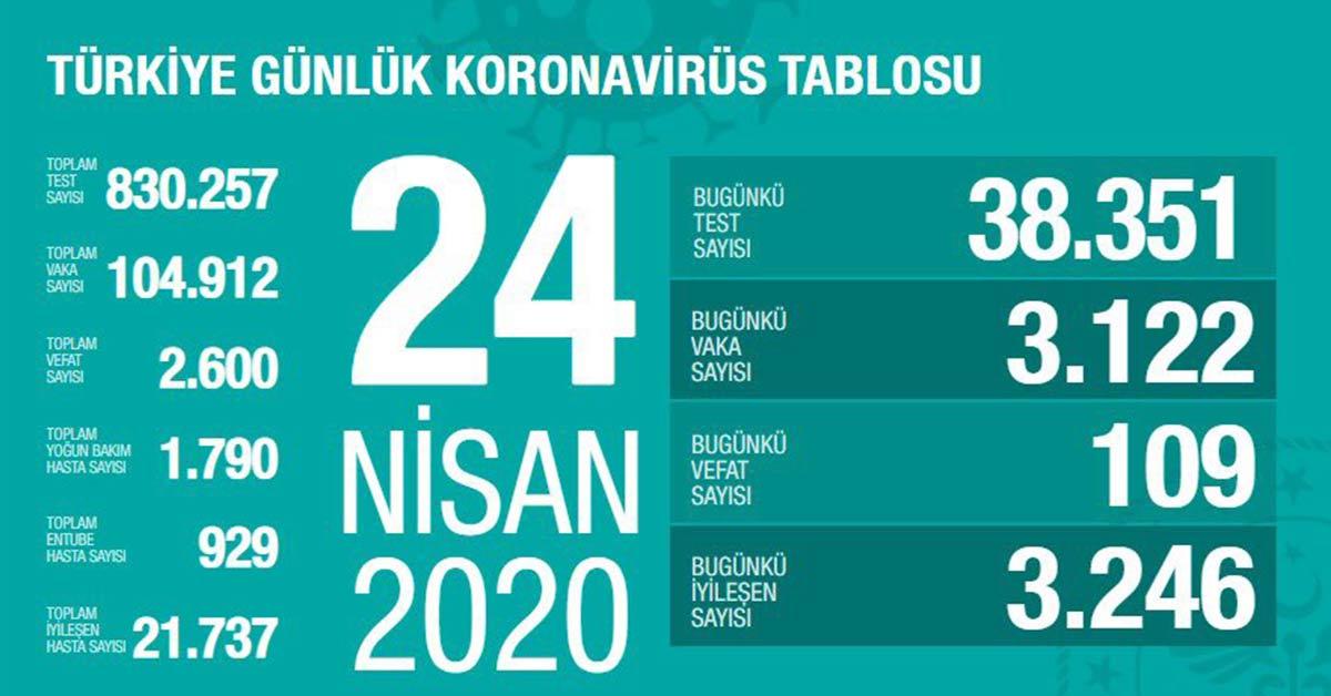 Türkiye Korona Virüs Vaka Sayısı