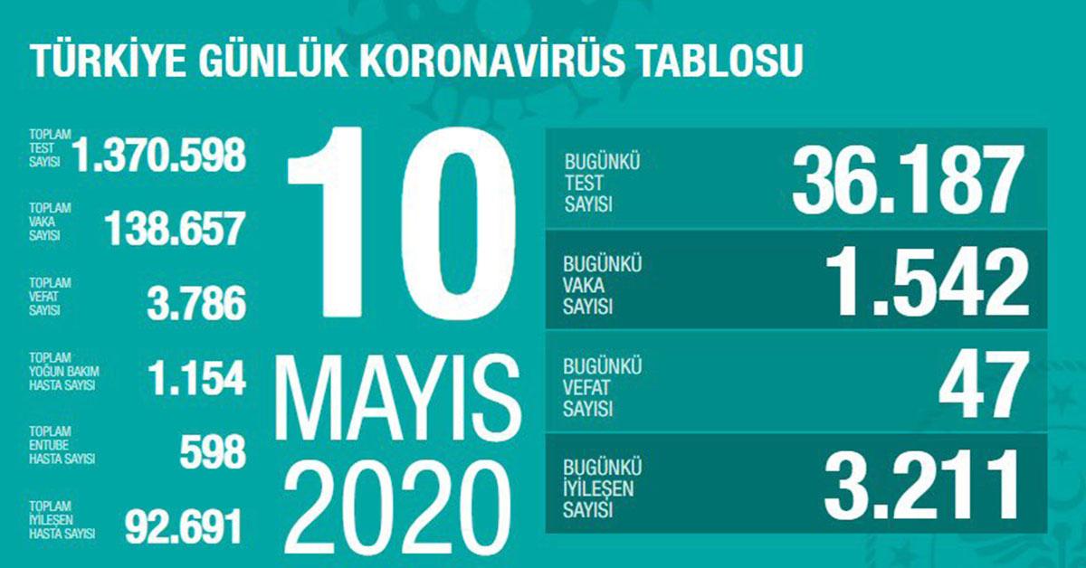 Türkiye Korona Virüs Vakası