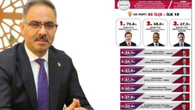 Photo of Başkan Kuş, Türkiye Geneli Ankette Yine Zirvede