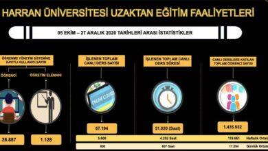 Photo of HRÜ'de eğitim öğretim online devam edecek