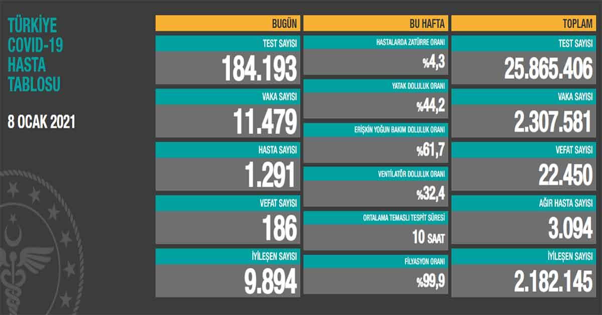 8 Ocak Koronavirüs Vaka Sayıları Açıklandı