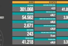 Photo of 12 Nisan Koronvirüs Vaka Sayıları Açıklandı