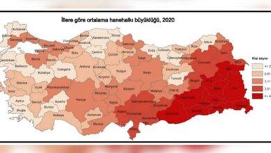 Photo of TUİK Açıkladı! Şanlıurfa 2. Sırada